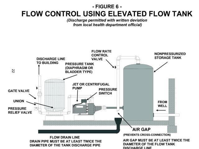 Artesian Well Water Flow Control Method 2 Elevated Storage Tank Michigan Dep