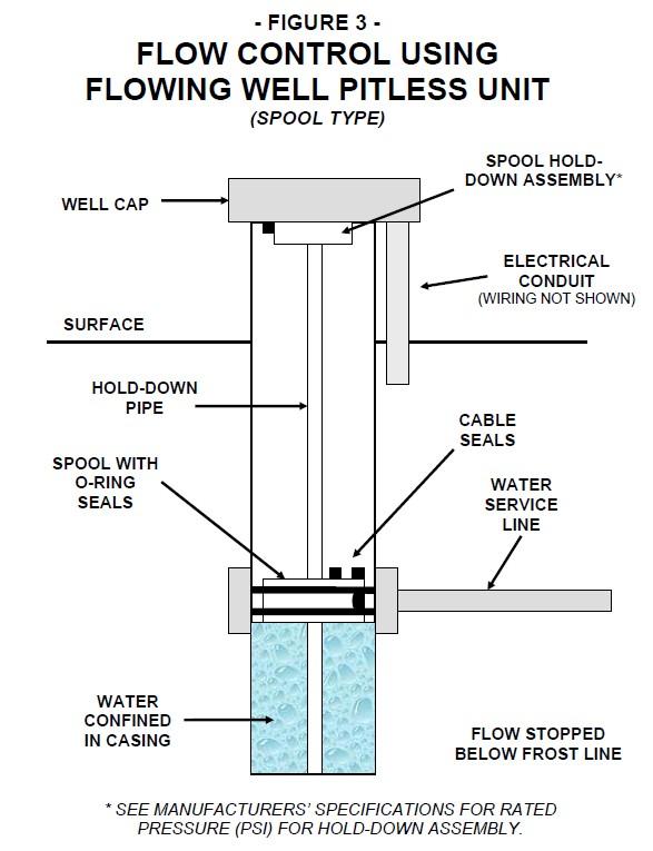 how to build an artesian well