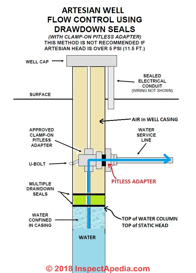 Pitless adapters for steel casing water wells