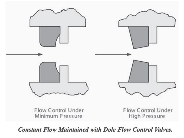 Dole_Flow_Control_Valves water pump protection switches & controls prevent pump damage or water flow switch wiring diagram at mifinder.co