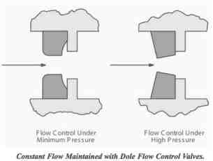 GE Dole Flow Control Valve operation schematic