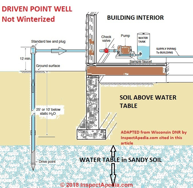 Driven Point Wells Used For Drinking Water Driven Point Well