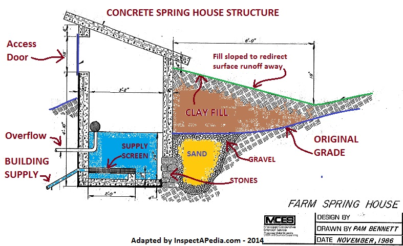 Spring protection boxes or structures for drinking water for Farm house construction plans