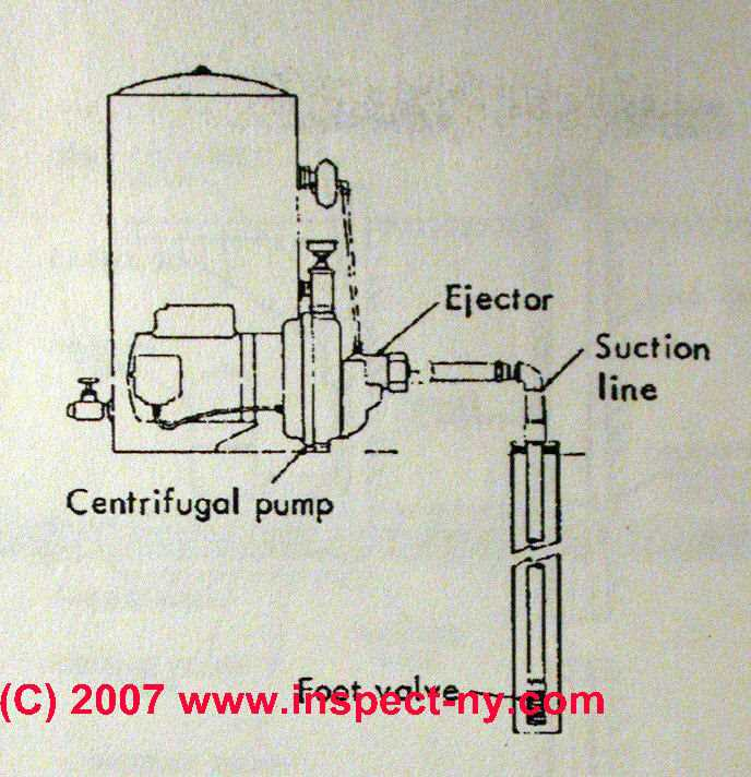 single line jet pumps & water wells, explanation & repair advice well pump installation diagram photograph of a shallow well jet pump