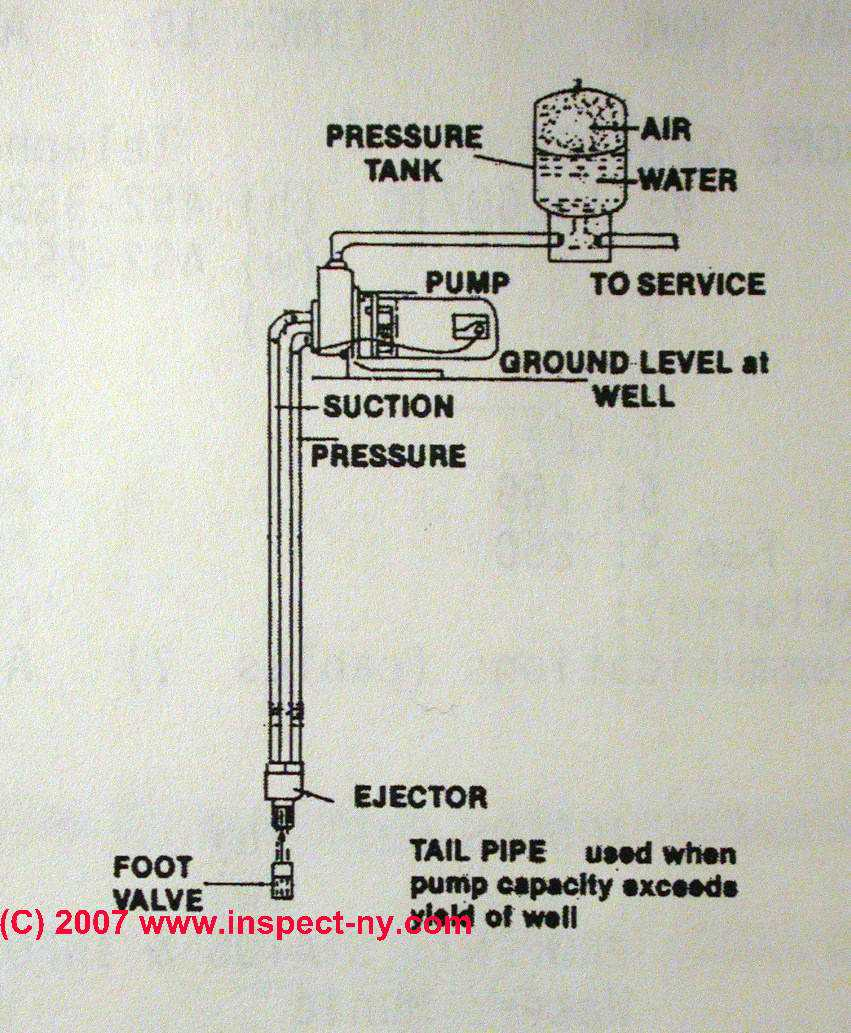 Two Line Jet Pumps For Water Wells Installation Repair What Is Pentair Pump Wiring Photograph Of A Sketch 2