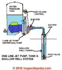 First let s correctly identify the type of water delivery problem you