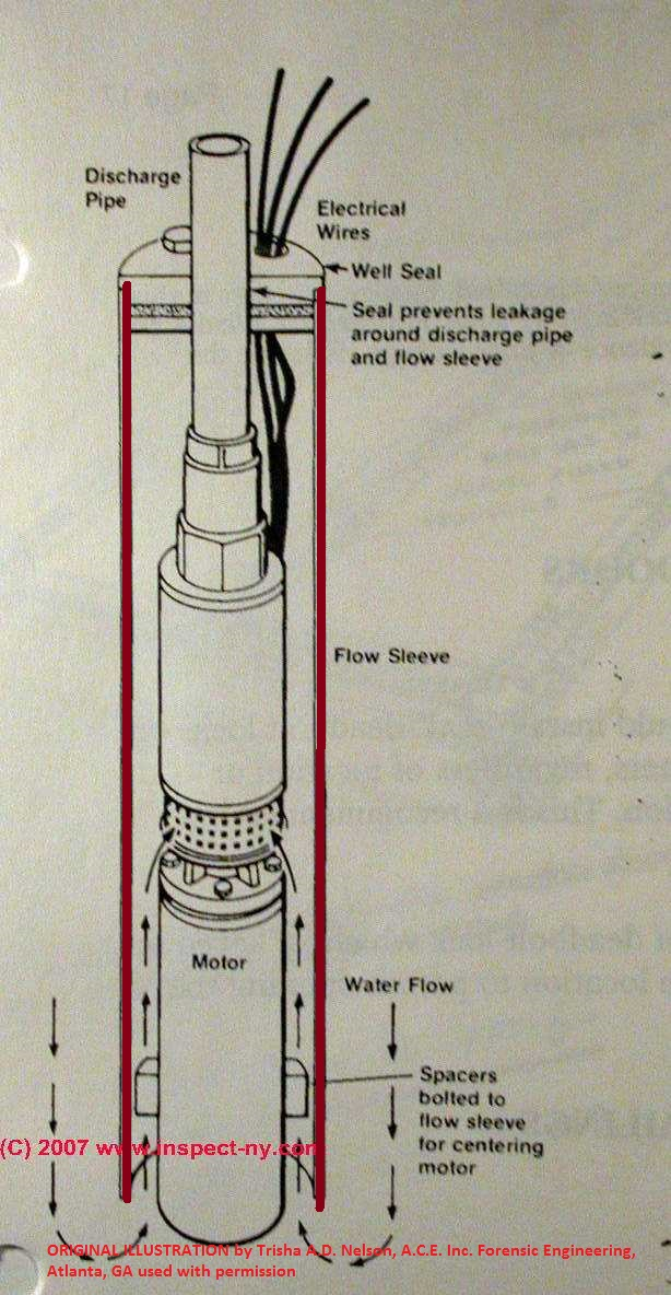 submersible well pumps for drinking water wells