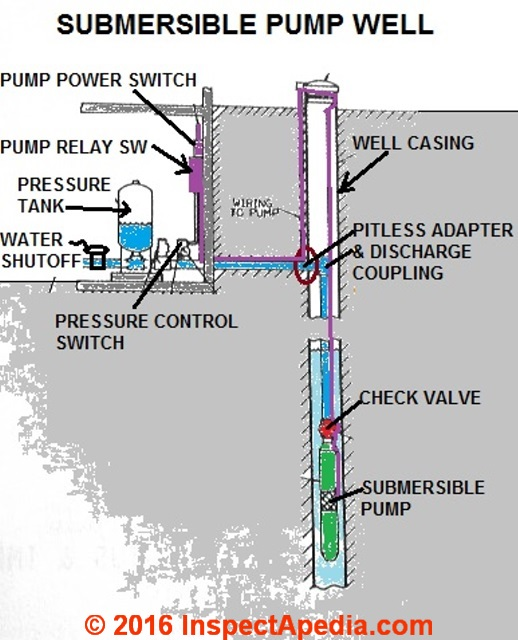 submersible well pump diagnostic faqs for drinking water