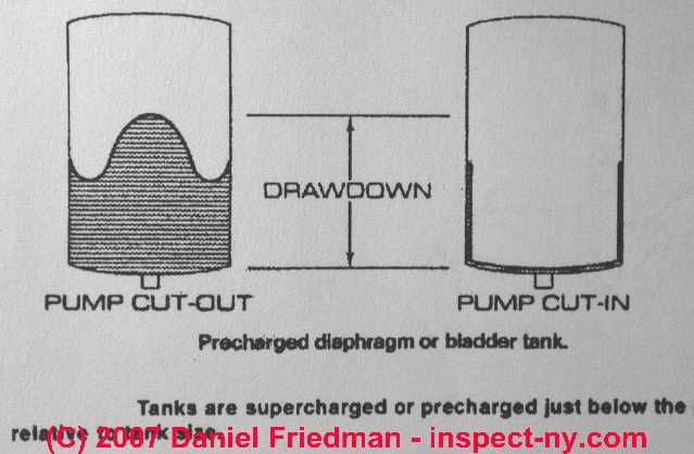 Bladder Type Water Storage & Pressure Tanks - Diagnosis & Repair