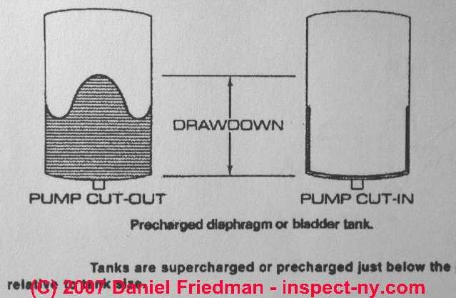 Water Storage Pressure Tanks purpose diagnosis repair replacement