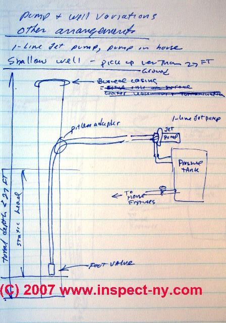 water well parts diagram trusted wiring diagram \u2022 residential hvac diagram single line jet pumps water wells explanation repair advice rh inspectapedia com residential water well parts