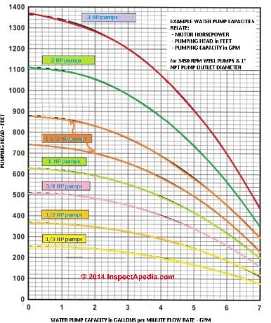 Well pump capacities in gpm or water delivery rates reader question what is the effect of changing from a 12 hp to a 1 12 hp water pump greentooth Gallery