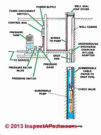 Water Tank Pressure Calculations - the effects of temperature, air ...